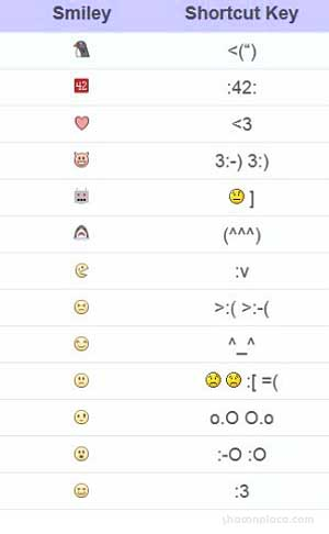 FaceBook Chat Emoticons Smiley Hidden